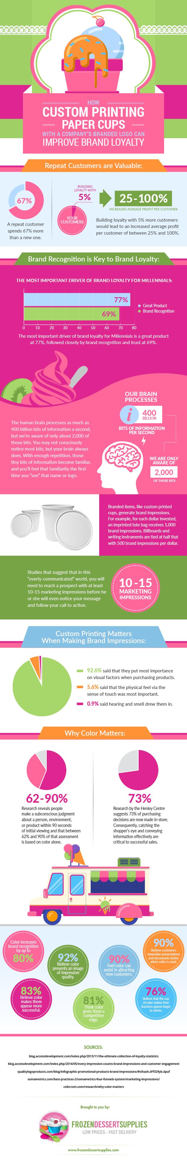 custom printing paper cups