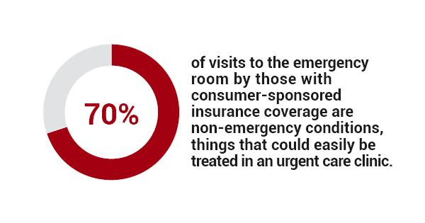 24 hour urgent care location