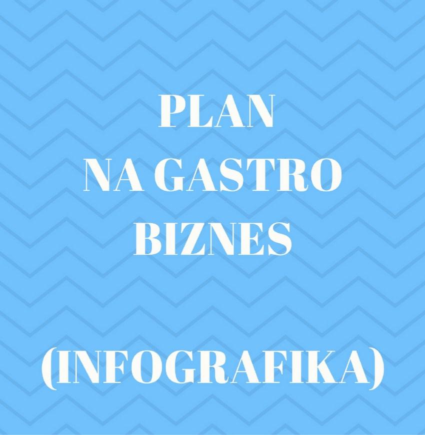 Plan na gastro biznes!
