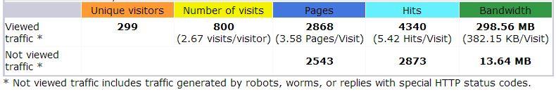 HostGator cPanel stats summary