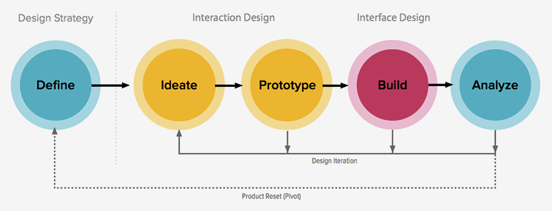 ZURB | Design Process, A Design Definition