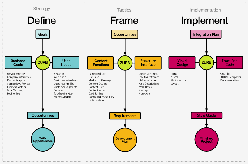 Zurb u library for Thought process map template
