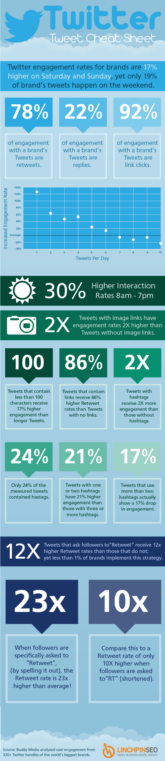 Twitter Cheat Sheet to Help Increase Engagement | Infographic on GOOD