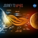 Caption: NASA's pathways to the Red Planet., Credit: NASA