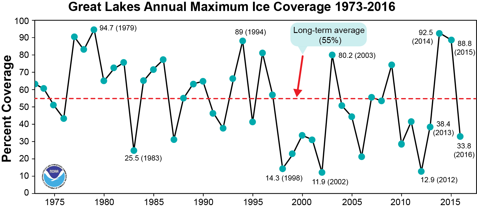 Caption: Great Lakes ice coverage from 1973 to 2016, Credit: NOAA