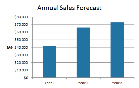 ProjectionHub Sales Forecast