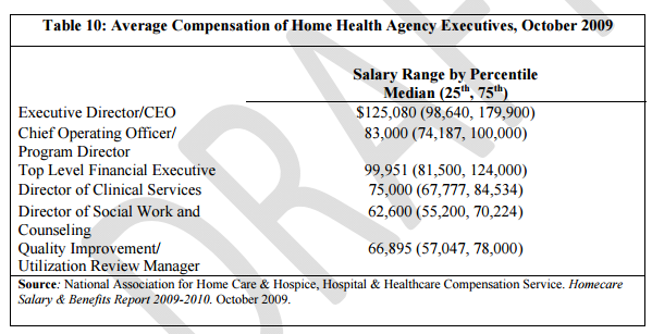 Salaries for Home Health Care Management