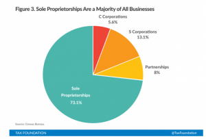 Percentage of Businesses that are C-Corps