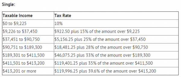 federal income tax formula Rate schedule (federal income tax) this article is part of a series on: taxation in applying this formula to taxpayer a, one arrives at the following result.