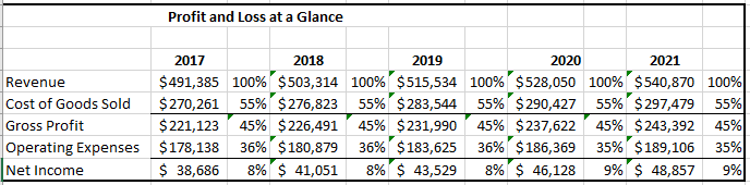 revenue projections template