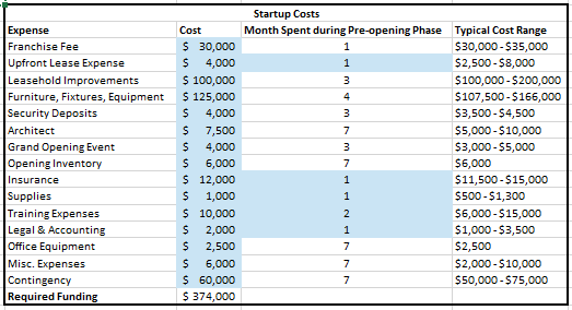 How to Create Financial Projections for Your Startup