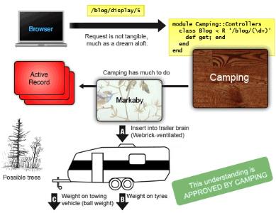 Camping-diagram