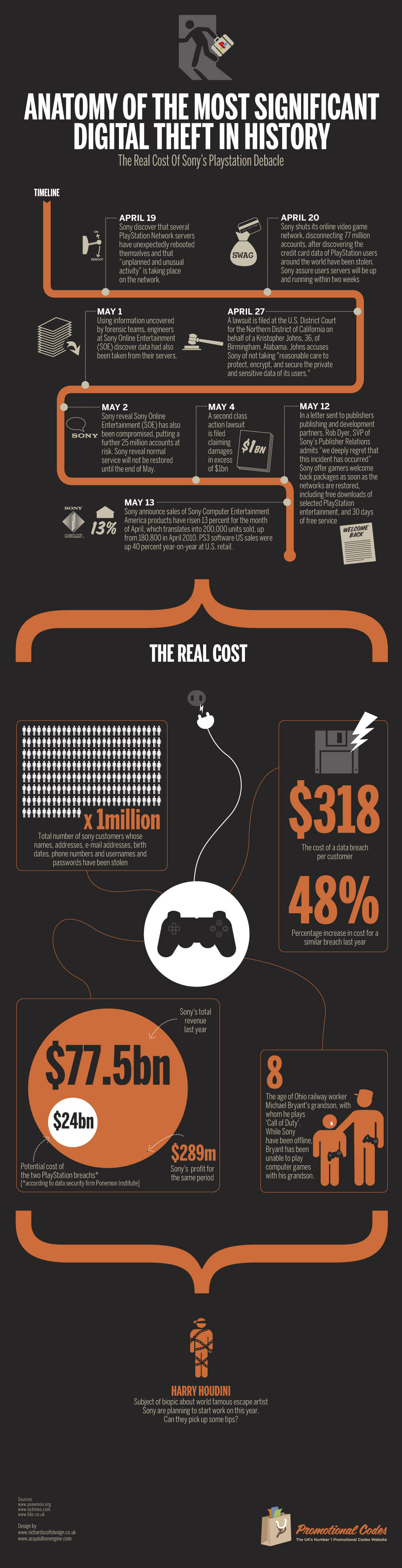 The Real Cost of Sony's Network Outage Infographic