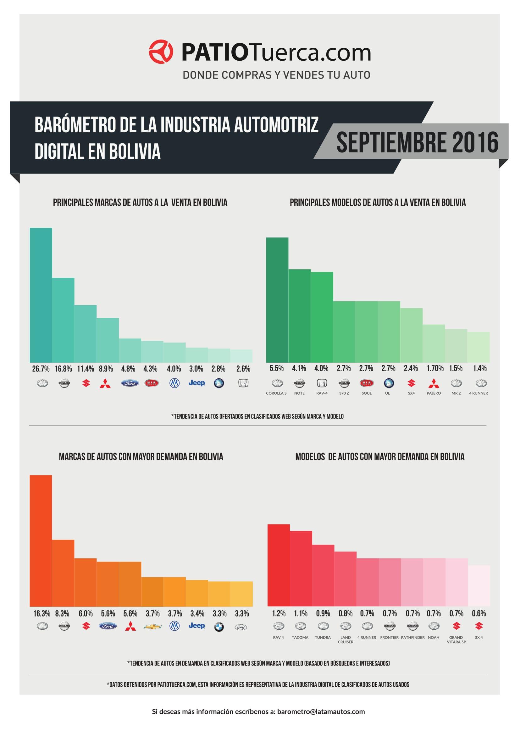 Barómetro digital industria automotriz boliviana en septiembre