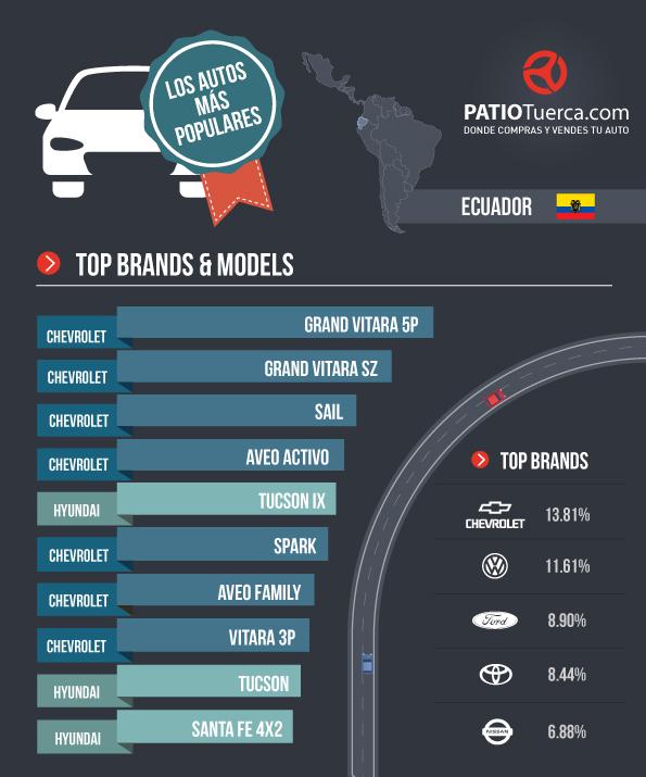Mercado Automotriz Ecuador