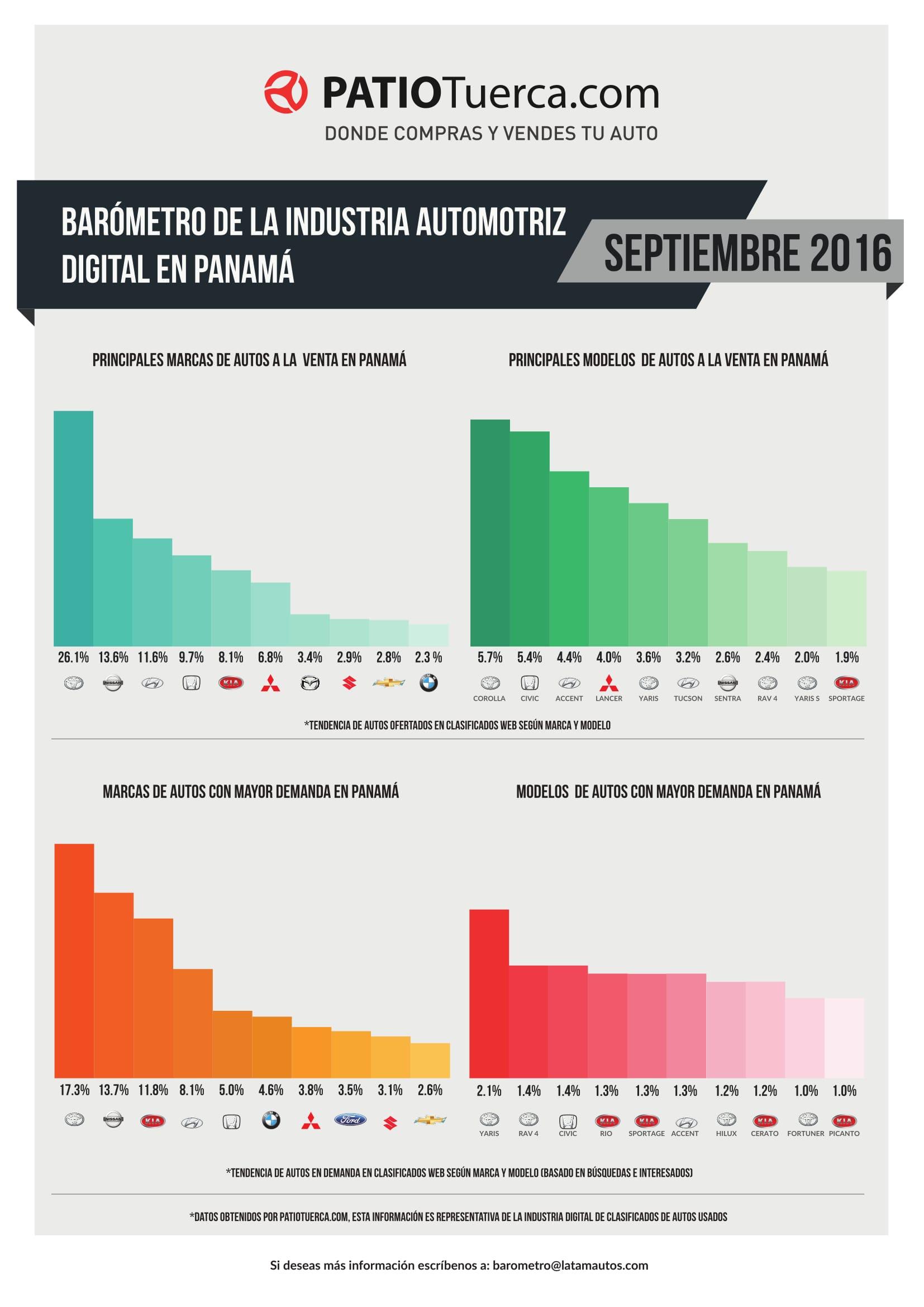 Barómetro de la industria automotriz digital panameña en septiembre