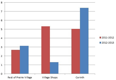 Corinth_Growth_vs_PV