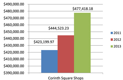 Corinth_Square_CID_Graph