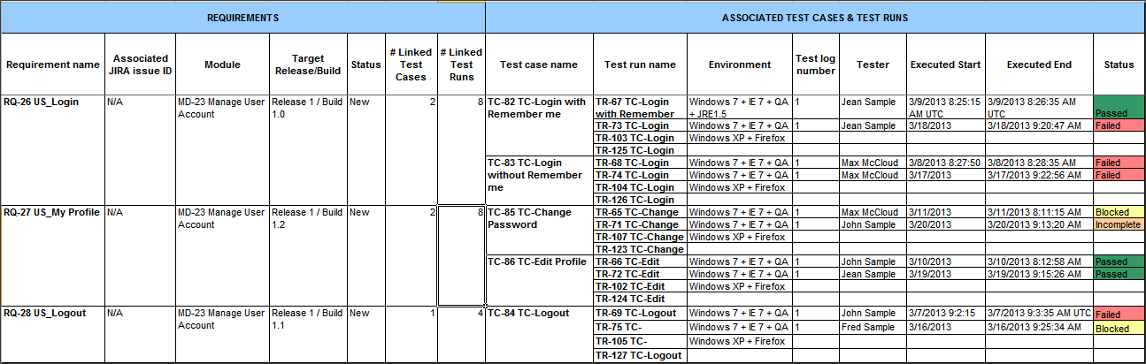 qTest - Requirements - Export - Requirement and Test Execution Results report - Result table