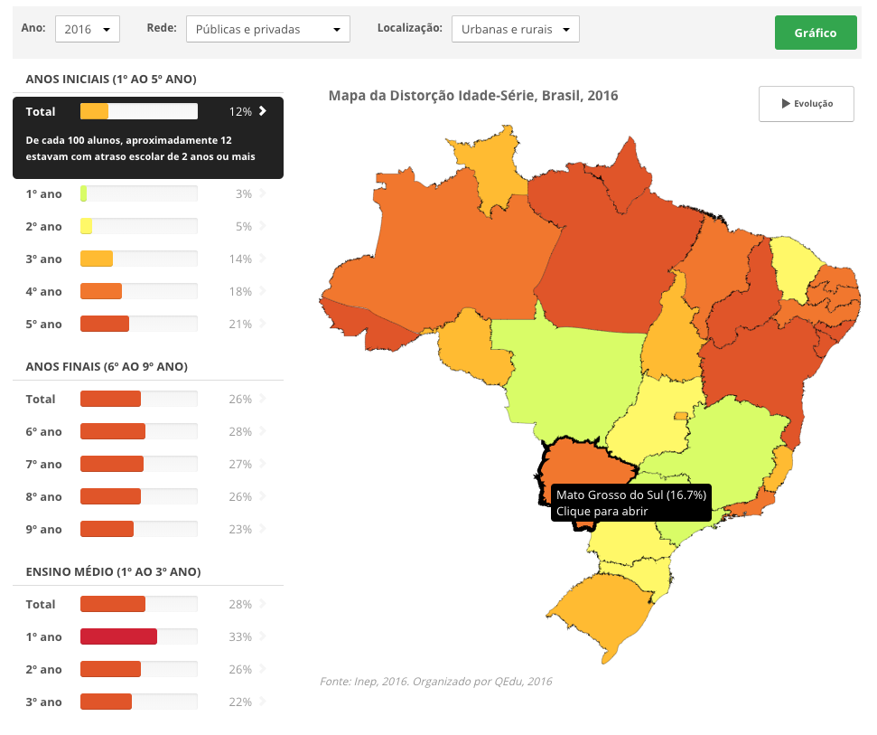Distorção idade-série do Brasil, dados de 2016