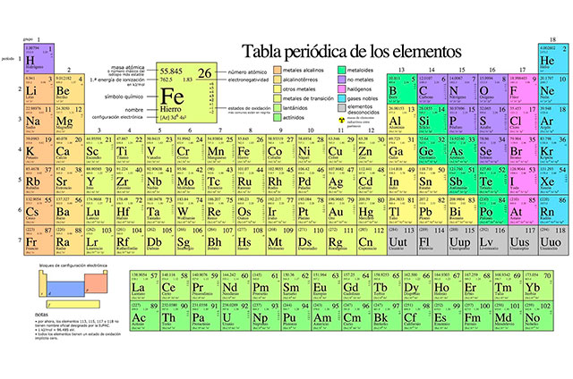 Estos son los nombres de los nuevos elementos de la tabla peridica estos son los nombres de los nuevos elementos de la tabla peridica urtaz Gallery