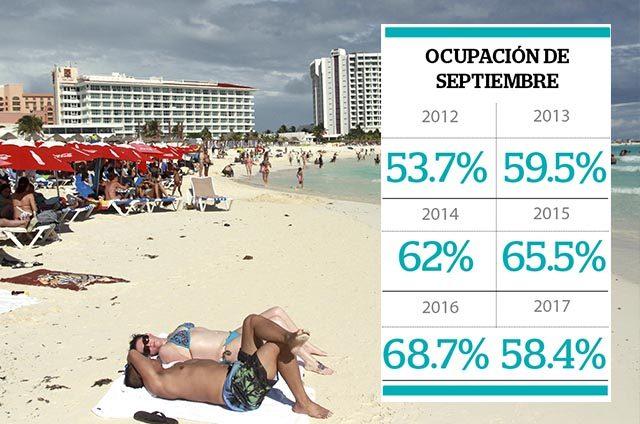Ocupación hotelera va a la baja en Cancún