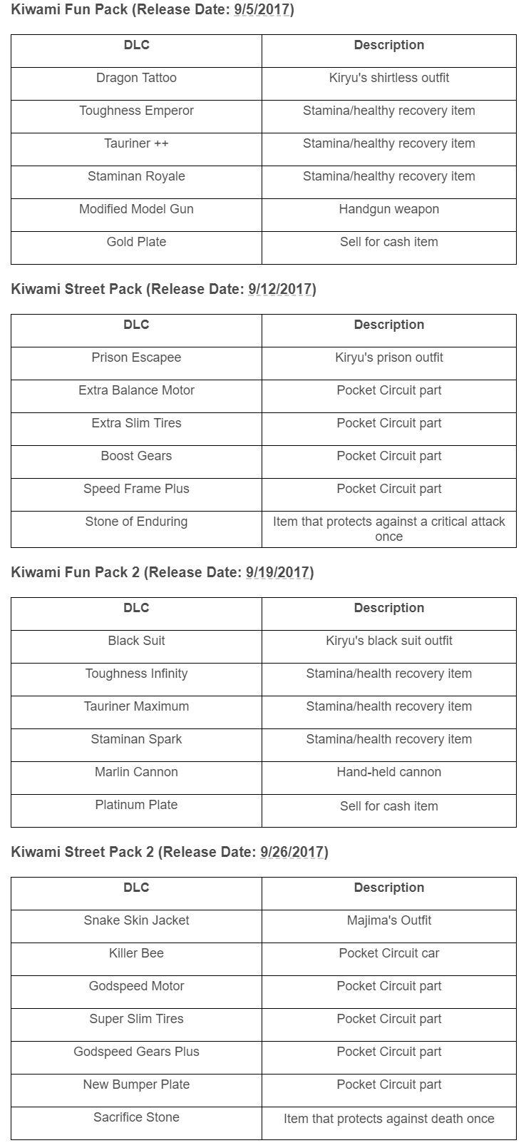 Yakuza Kiwami - DLC schedule