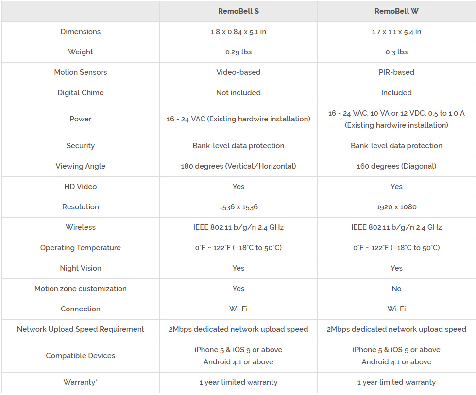 RemoBell W and S Comparison