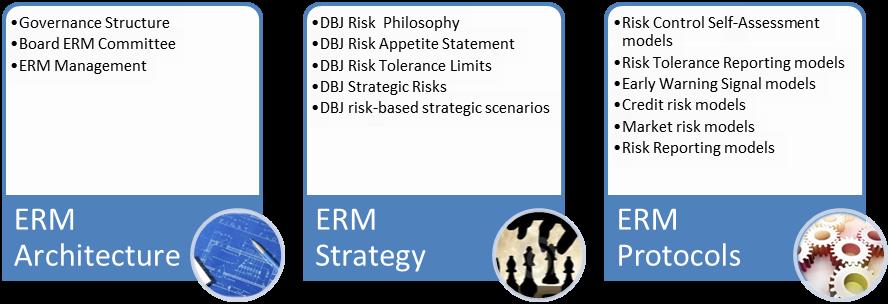 DBJ's Framework
