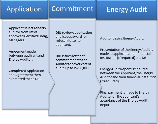 The Energy Audit Grant Programme – Development Bank of Jamaica