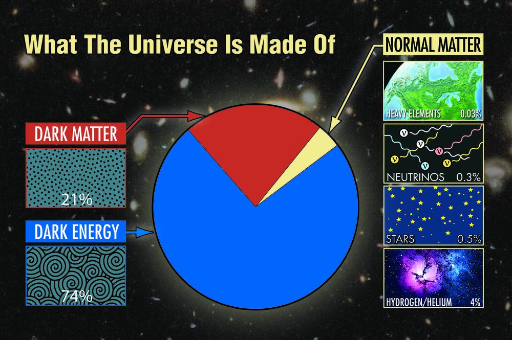 20 Percent Matter 30 Percent Is Energy Positive Contact