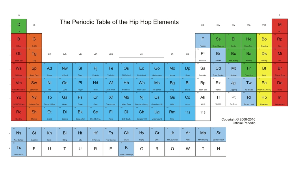 New periodic table rap of elements of periodic table rap elements lyrics improve ed to visit ft of the urtaz Gallery