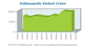 Violent Crime Rate Indianapolis 2014