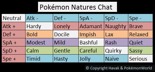 Is Serious Nature Good Pokemon
