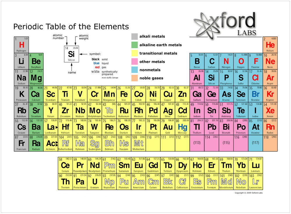 A chemistry rap and five resources to help students learn the elements rap of table periodic of periodic table of as every elements element in the urtaz