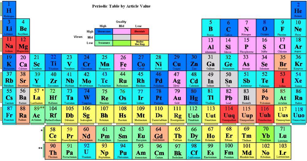 periodic table song lyrics youtube periodic table - Periodic Table Song Daniel Radcliffe