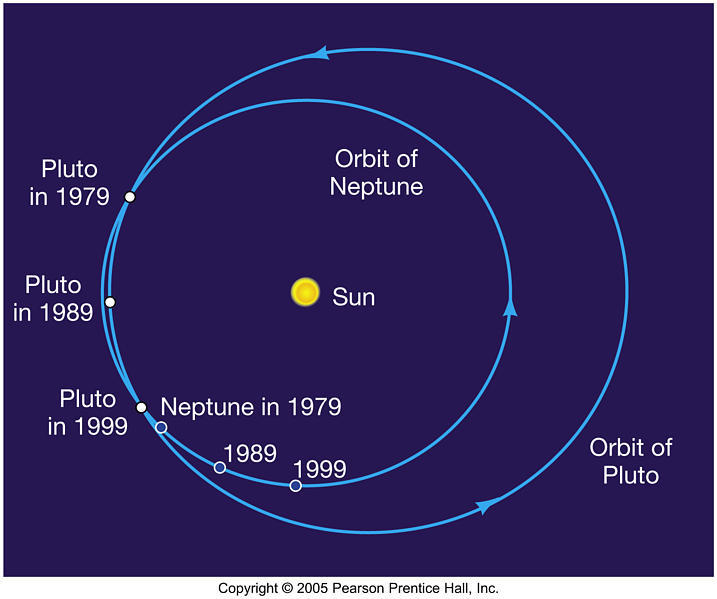And Tell Neptune It S Gonna Dwarf Planet Wassup