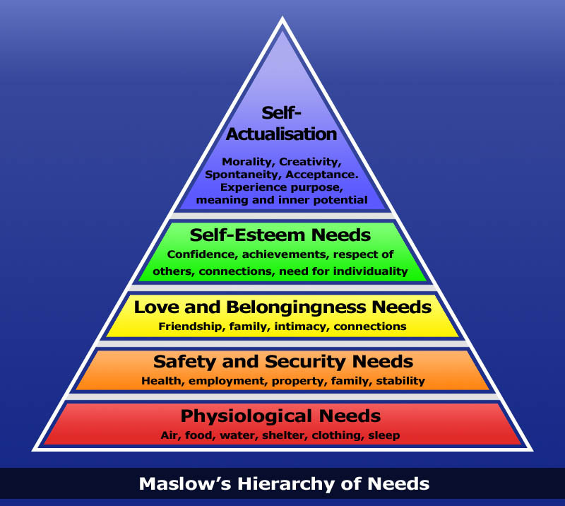 maslow hierarchy of needs Maslow's hierarchy theory a big question in terms of motivation is what motivates behaviorone theory called maslow's hierarchy focuses on behavior of individuals to achieve certain needs.