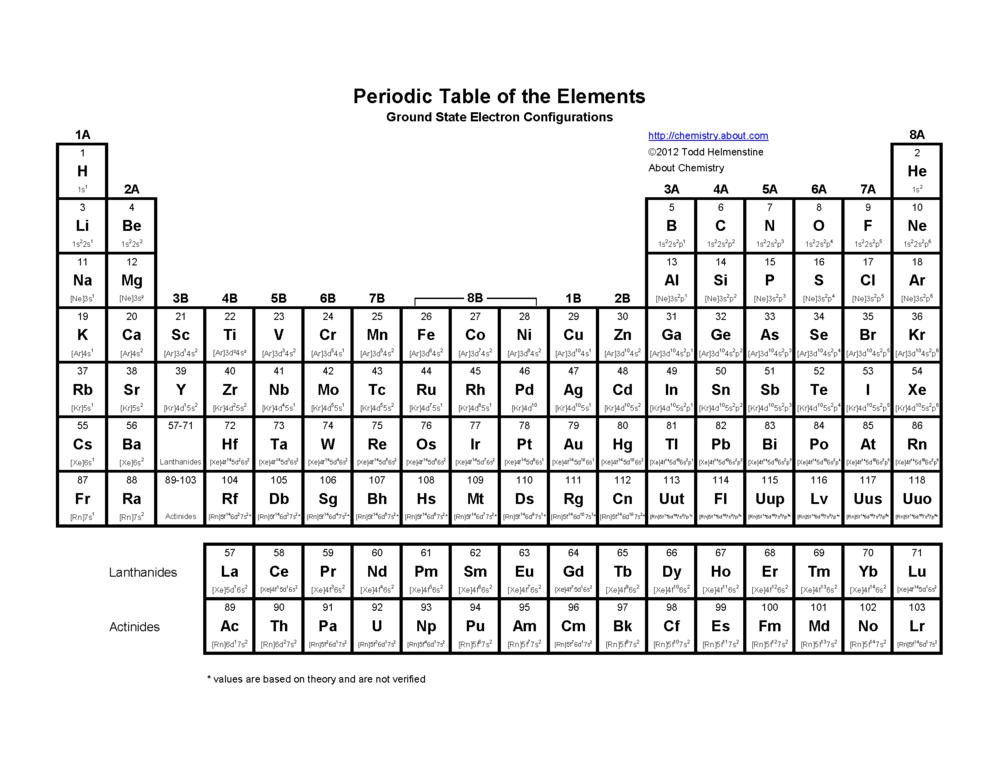 Titanium Periodic Table Images & Pictures - Becuo