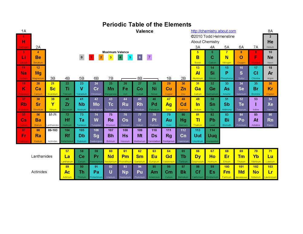 Gallium Periodic Table Listen