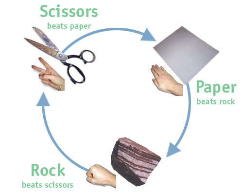 Chris Brown - Paper, Scissors, Rock Lyrics | MetroLyrics