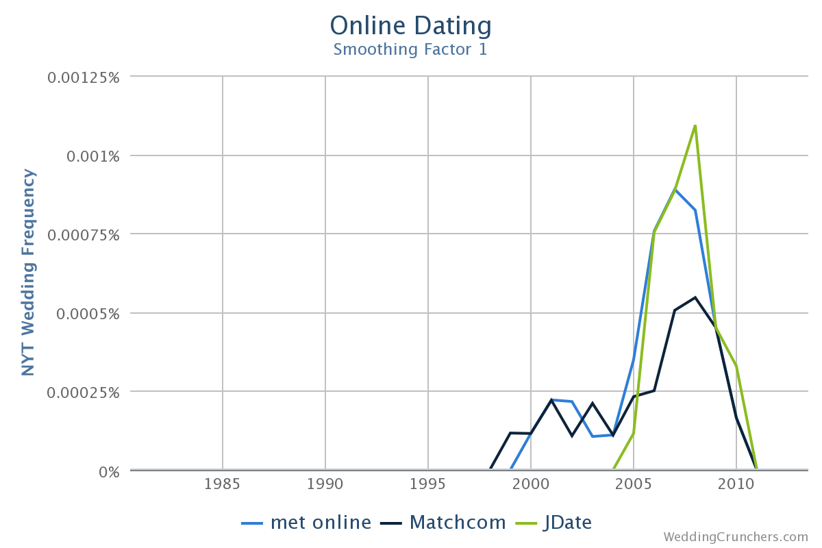 online dating anecdote