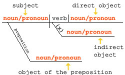 Diagraming sentences homework help