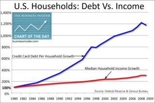 Graph US debt vs Income