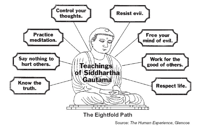 the main principles in the teachings of buddhism Buddha teachings, buddhist teachings, three universal truth, four noble truths, noble eightfold path, five principles of panchsheel.