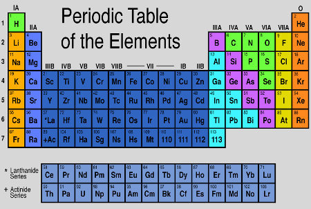 New periodic table breakdown of elements periodic table breakdown of elements urtaz Gallery