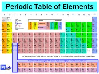 Periodic table symbol m gallery periodic table and sample with periodic table symbol m choice image periodic table and sample periodic table symbol m images periodic urtaz Images