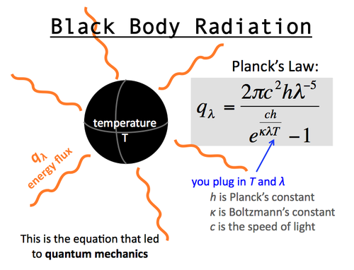 black body radiation and enrgy dissipation The radiation energy per unit time from a black body is proportional to the  is  radiating energy to its cooler surroundings the net radiation heat loss rate can be .