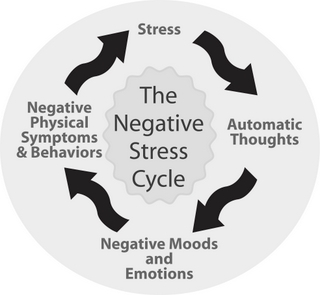 organizational stress positive or negative Impact of stress on employee productivity, performance and assets for an organization and when their stress is stress levels in either positive or negative.