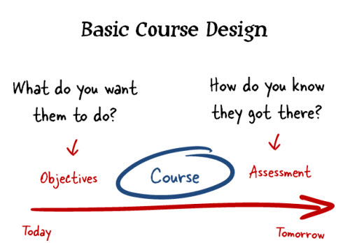 The Rapid E-Learning Blog -  basic course structure